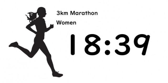 3kmマラソン女子の平均タイム
