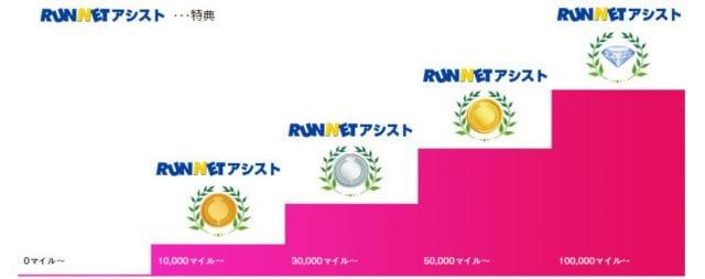 RUNマイルの会員ステージ