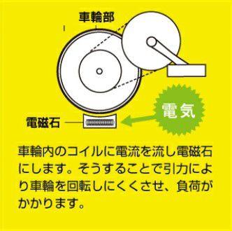 電磁負荷方式